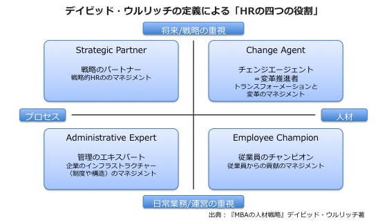 求められる人事の業務改革〜経営に必要とされる今後の人材マネジメント〜