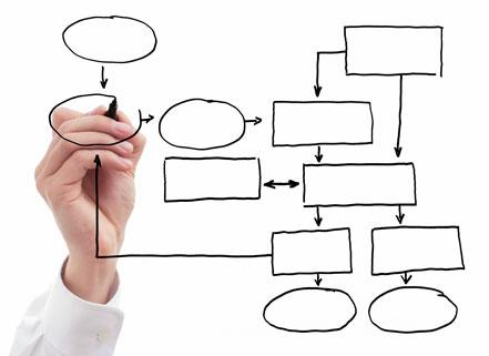 プロセス思考の導入で、法人営業の業務改革を行なう方法
